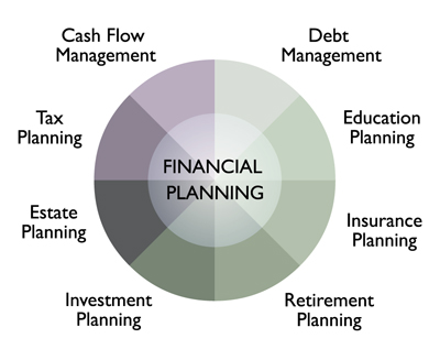 how to get clients in financial planning